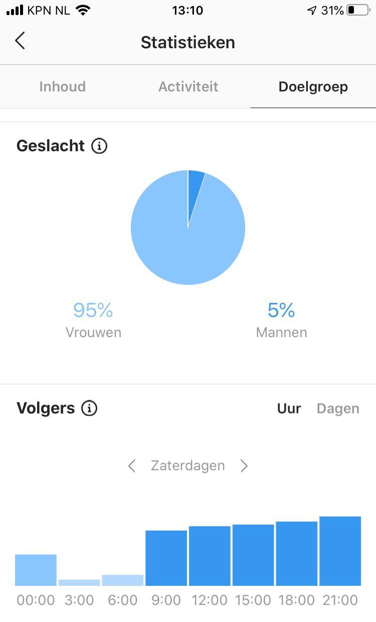 Instagram algoritme doelroep online