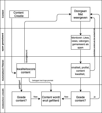 LinkedIn Algoritme visuele weergave