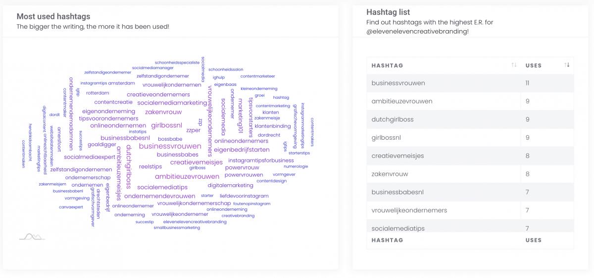 Hashtag analyze